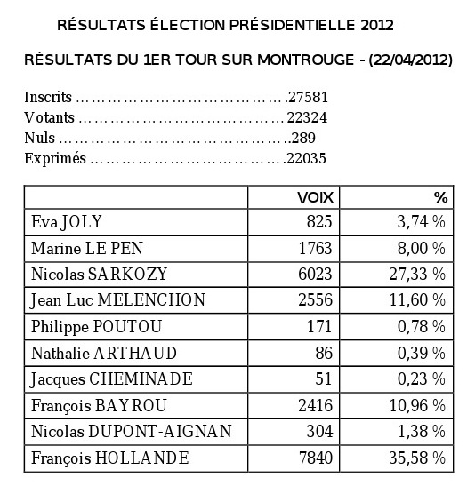 resultats election presidentielle 2012 - 92120
