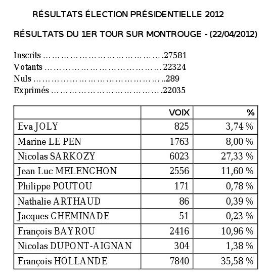 resultats election presidentielle 2012 - 92120